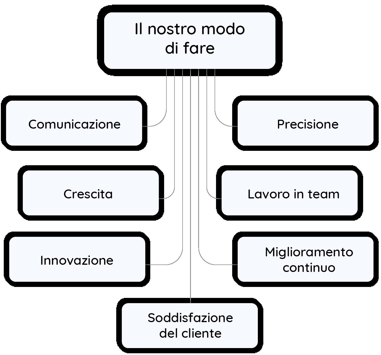 Pigro Mission ITA